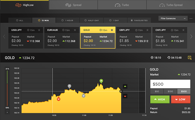 trading emas binary options