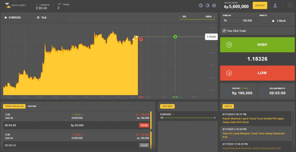 contoh trading binary option